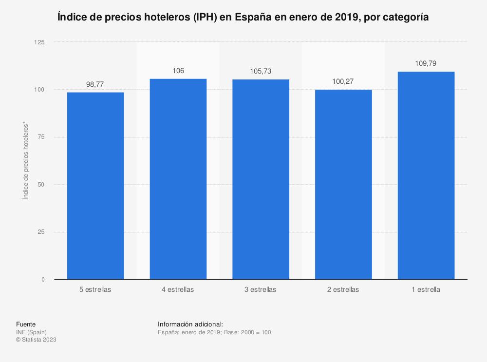 Estadística: Índice de precios hoteleros (IPH) en España en enero de 2019, por categoría | Statista