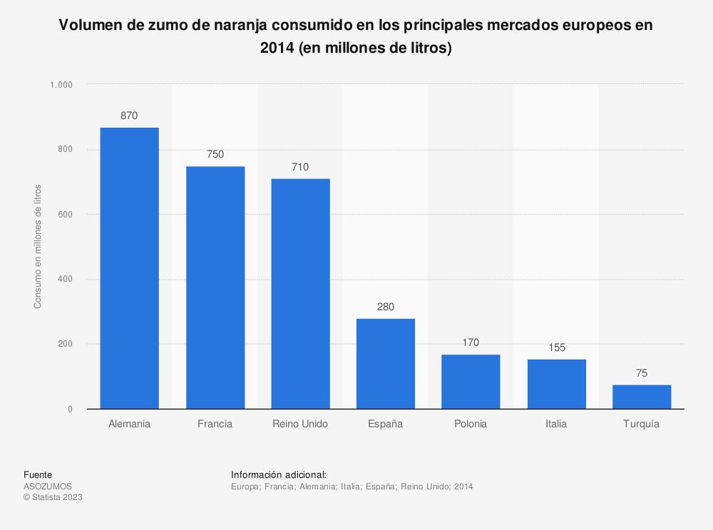 Estadística: Volumen de zumo de naranja consumido en los principales mercados europeos en 2014 (en millones de litros) | Statista