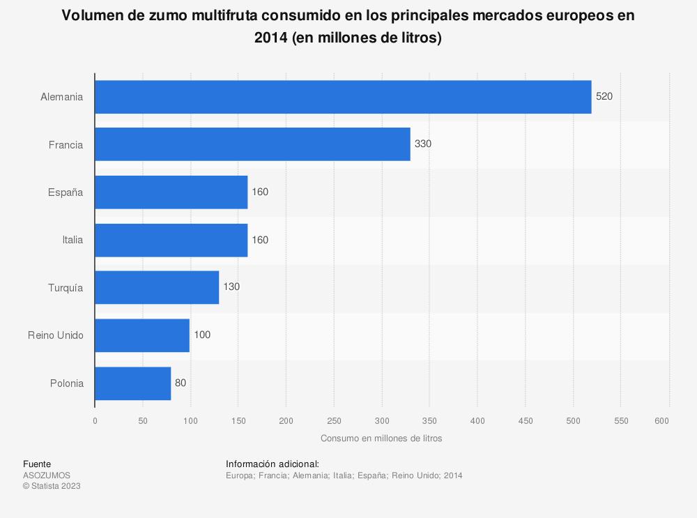Estadística: Volumen de zumo multifruta consumido en los principales mercados europeos en 2014 (en millones de litros)   Statista