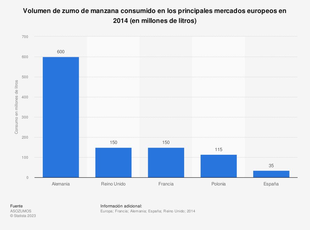 Estadística: Volumen de zumo de manzana consumido en los principales mercados europeos en 2014 (en millones de litros) | Statista