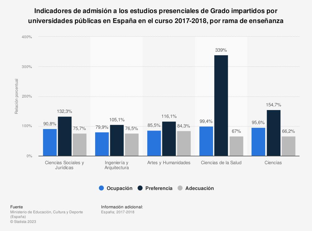 Estadística: Indicadores de admisión a los estudios presenciales de Grado impartidos por universidades públicas en España en el curso 2017-2018, por rama de enseñanza | Statista