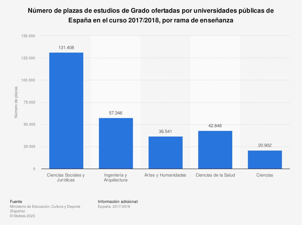 Estadística: Número de plazas de estudios de Grado ofertadas por universidades públicas de España en el curso 2017/2018, por rama de enseñanza | Statista