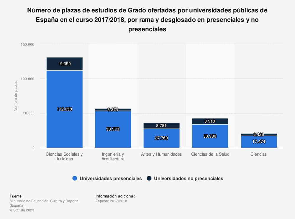 Estadística: Número de plazas de estudios de Grado ofertadas por universidades públicas de España en el curso 2017/2018, por rama y desglosado en presenciales y no presenciales | Statista