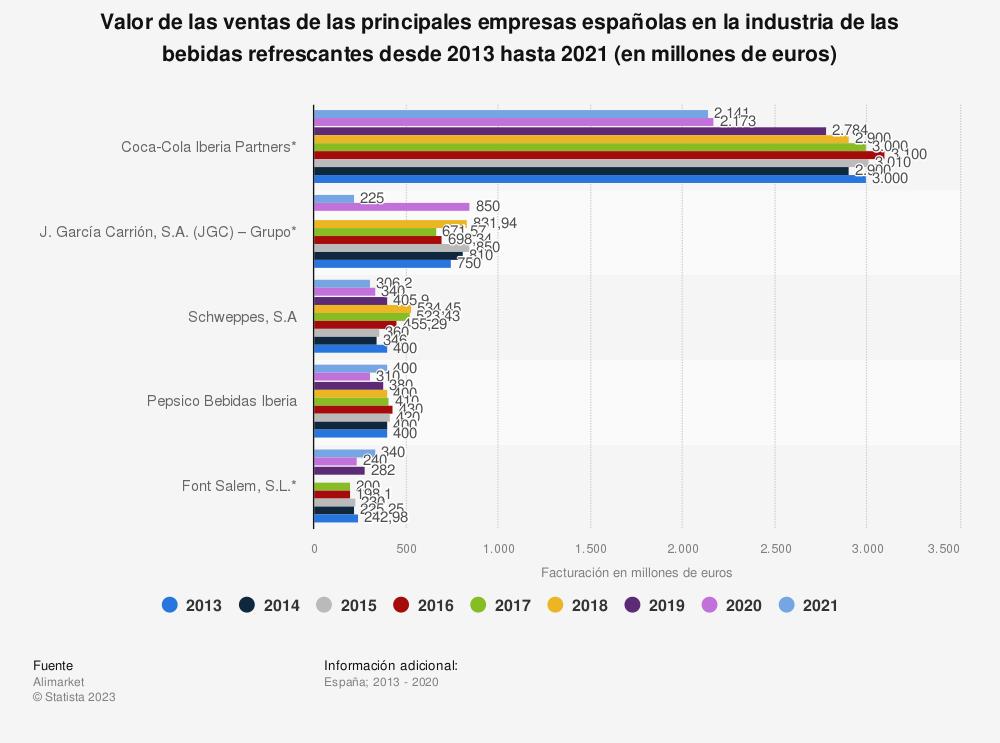 Estadística: Valor de las ventas de las principales empresas españolas en la industria de las bebidas refrescantes desde 2013 hasta 2018 (en millones de euros) | Statista