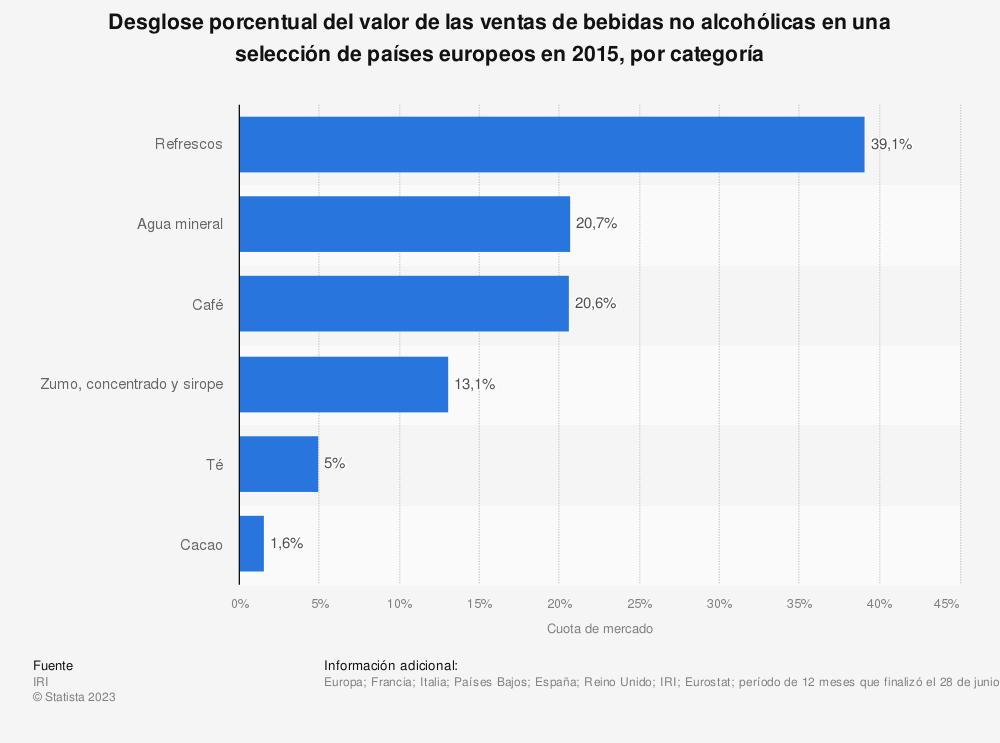 Estadística: Desglose porcentual del valor de las ventas de bebidas no alcohólicas en una selección de países europeos en 2015, por categoría | Statista