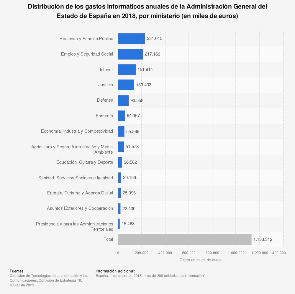 Estadística: Distribución de los gastos informáticos anuales de la Administración General del Estado de España en 2016, por ministerio (en miles de euros) | Statista