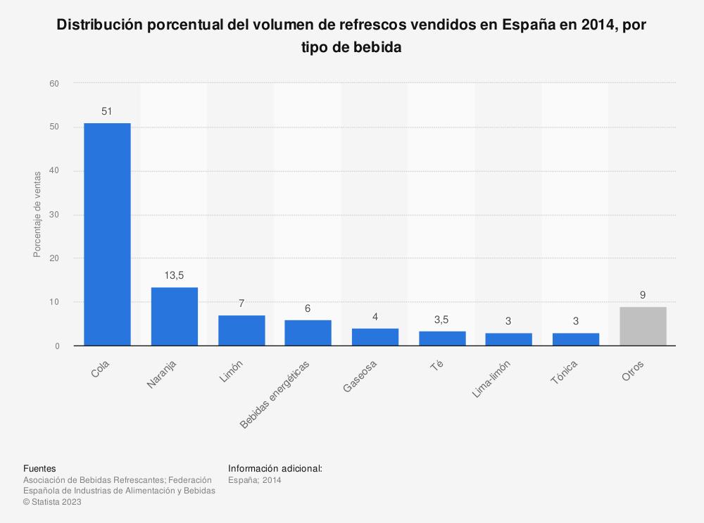 Estadística: Distribución porcentual del volumen de refrescos vendidos en España en 2014, por tipo de bebida | Statista