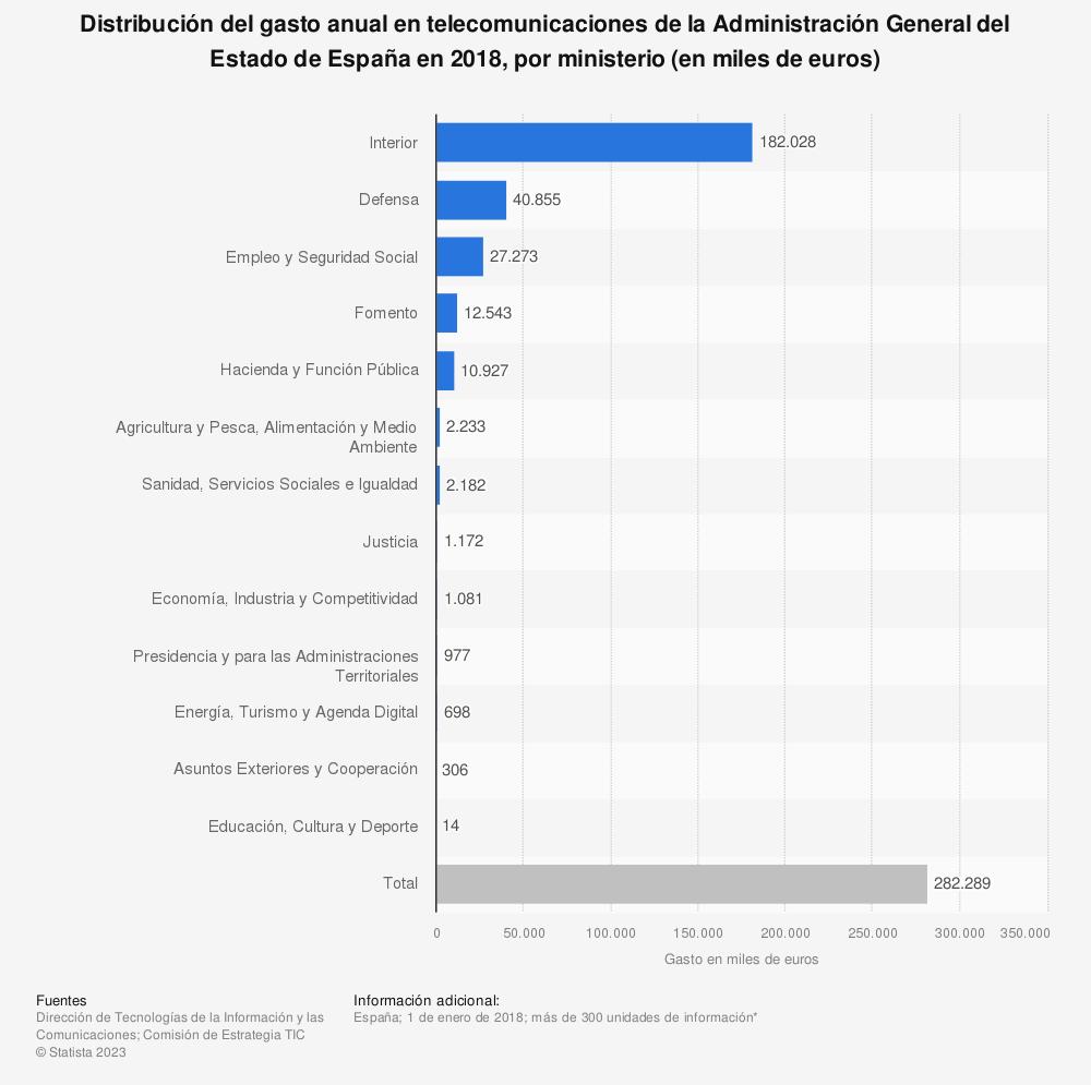 Estadística: Distribución del gasto anual en telecomunicaciones de la Administración General del Estado de España en 2014, por ministerio (en miles de euros) | Statista