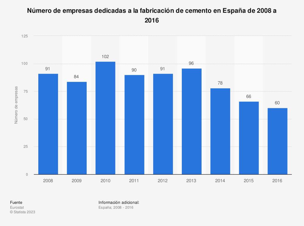 Estadística: Número de empresas dedicadas a la fabricación de cemento en España de 2008 a 2016 | Statista