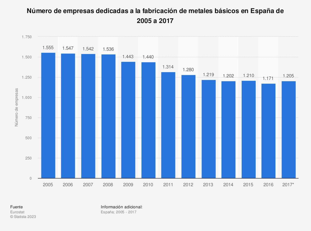 Estadística: Número de empresas dedicadas a la fabricación de metales básicos en España de 2005 a 2017 | Statista