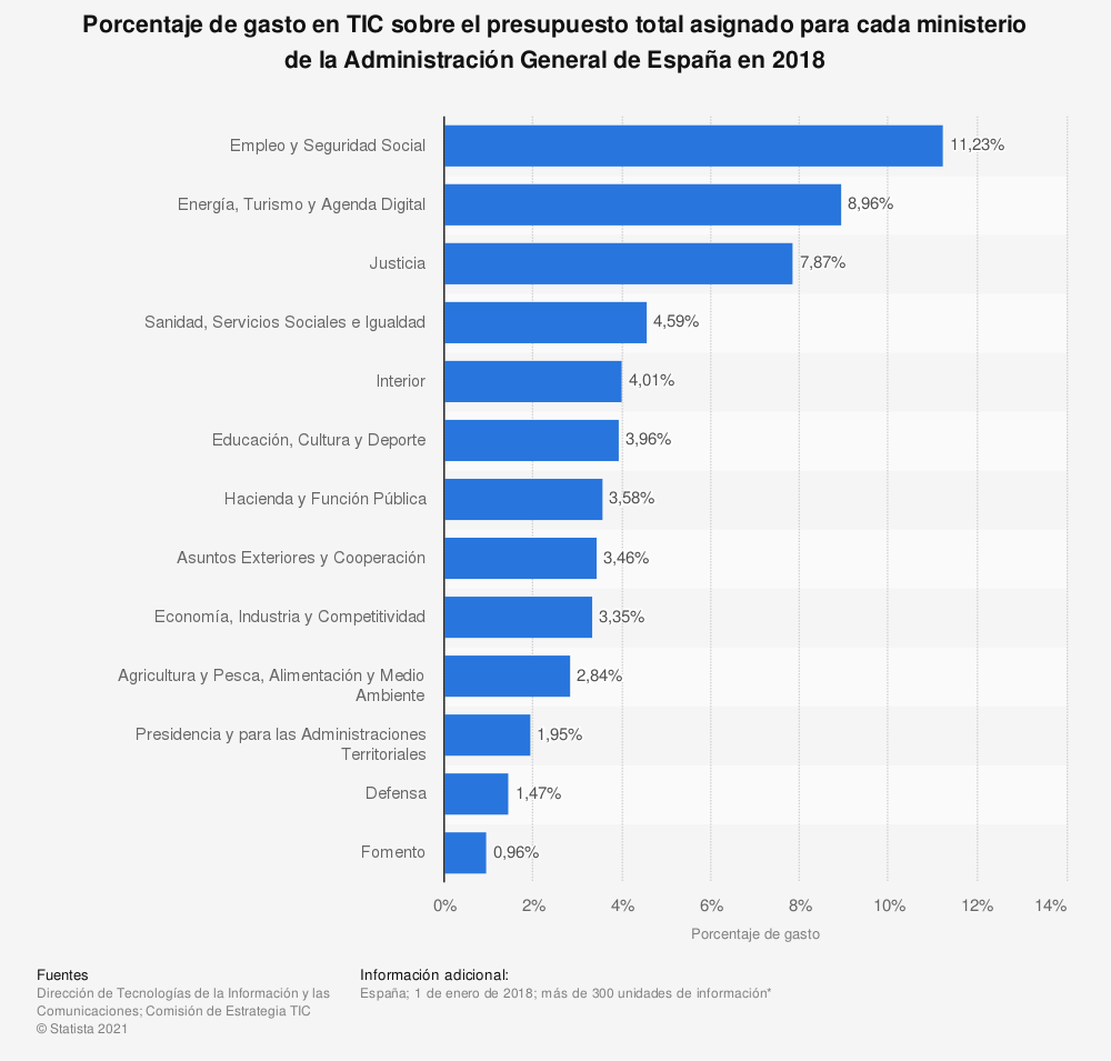 Estadística: Porcentaje de gasto en TIC sobre el presupuesto total asignado para cada ministerio de la Administración General de España en 2016 | Statista
