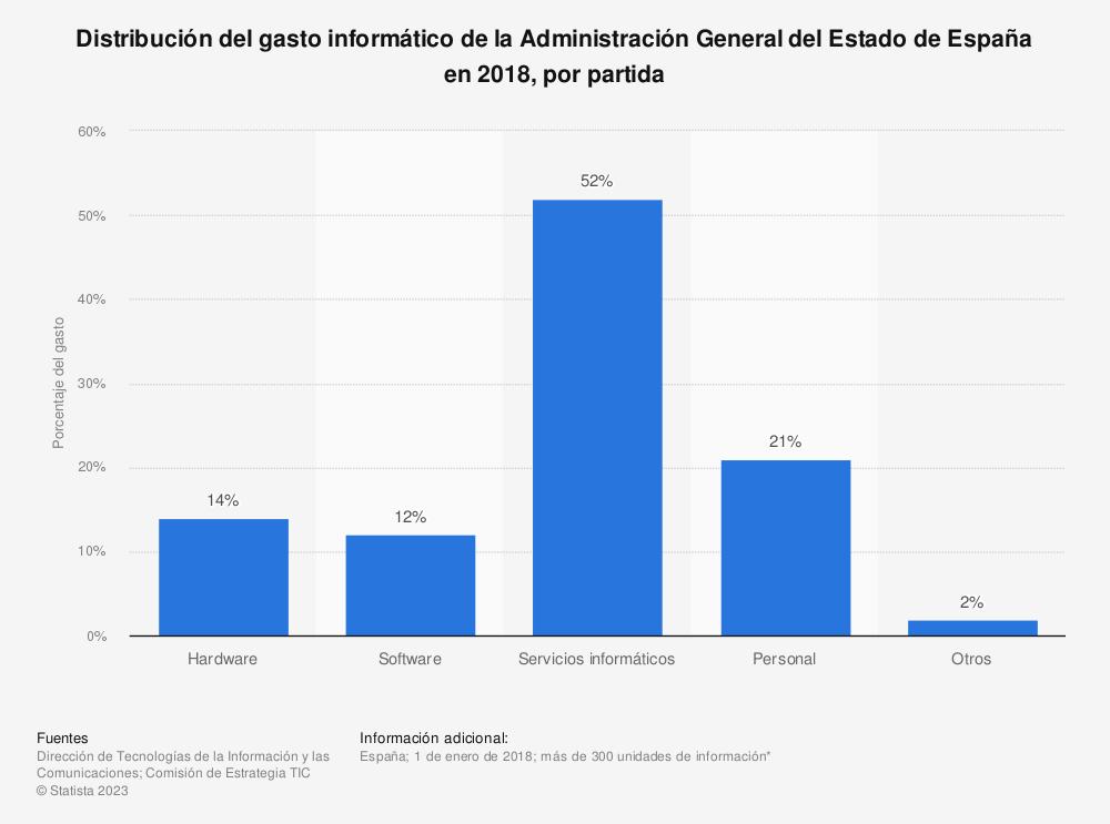 Estadística: Distribución del gasto informático de la Administración General del Estado de España en 2018, por partida | Statista