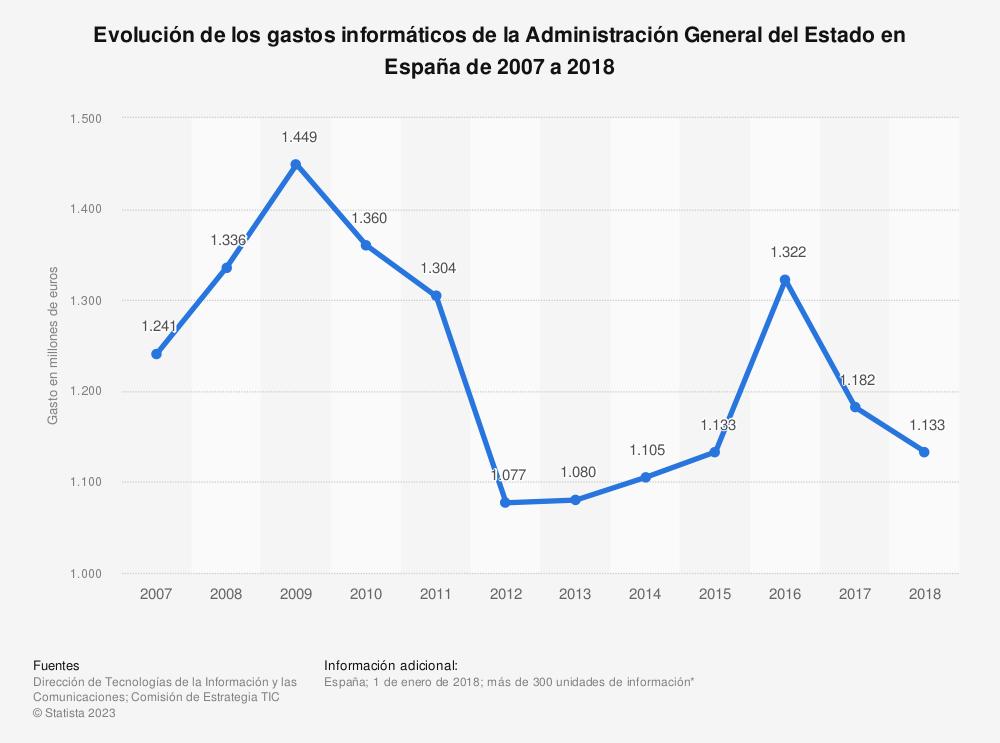 Estadística: Evolución de los gastos informáticos de la Administración General del Estado en España de 2007 a 2017 | Statista