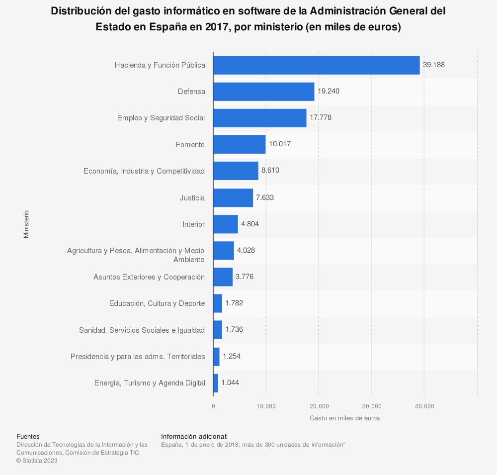 Estadística: Distribución del gasto informático en software de la Administración General del Estado en España en 2017, por ministerio (en miles de euros) | Statista