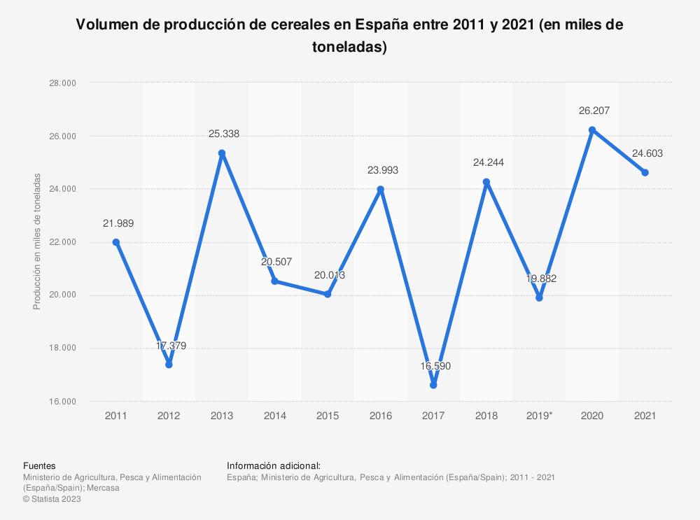 Estadística: Volumen de cereales producidos al año en España desde 2011 hasta 2017 (en miles de toneladas) | Statista