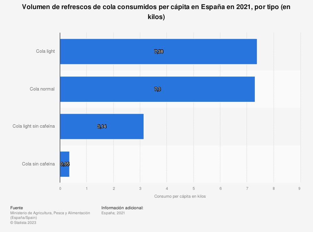 Estadística: Volumen de refrescos de cola consumidos per cápita en España en 2018, por tipo (en kilos) | Statista