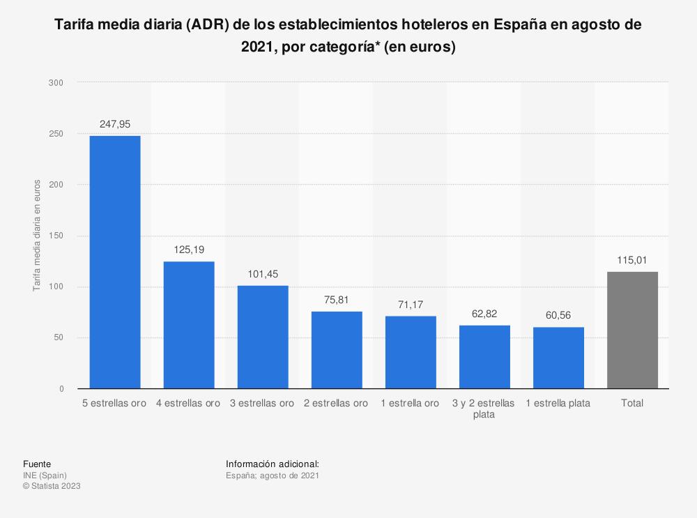 Estadística: Tarifa media diaria (ADR) de los establecimientos hoteleros en España en agosto de 2020, por categoría* (en euros) | Statista