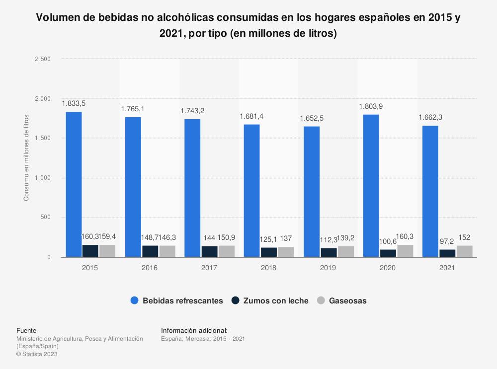 Estadística: Volumen de bebidas no alcohólicas consumidas en los hogares españoles en 2015 y 2017, por tipo (en millones de litros) | Statista