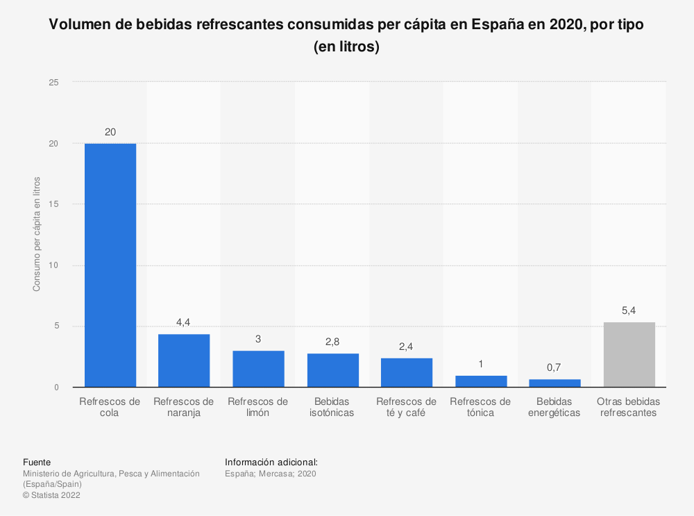 Estadística: Volumen de bebidas refrescantes consumidas per cápita en España en 2019, por tipo (en litros) | Statista