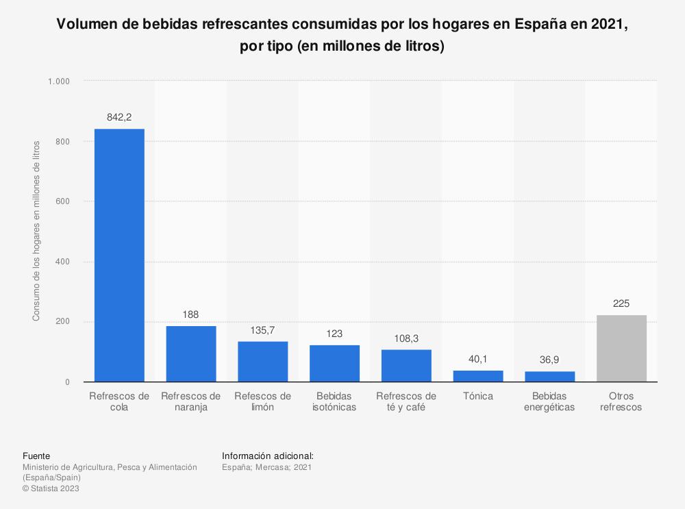 Estadística: Volumen de bebidas refrescantes consumidas por los hogares en España en 2017, por tipo (en millones de litros) | Statista