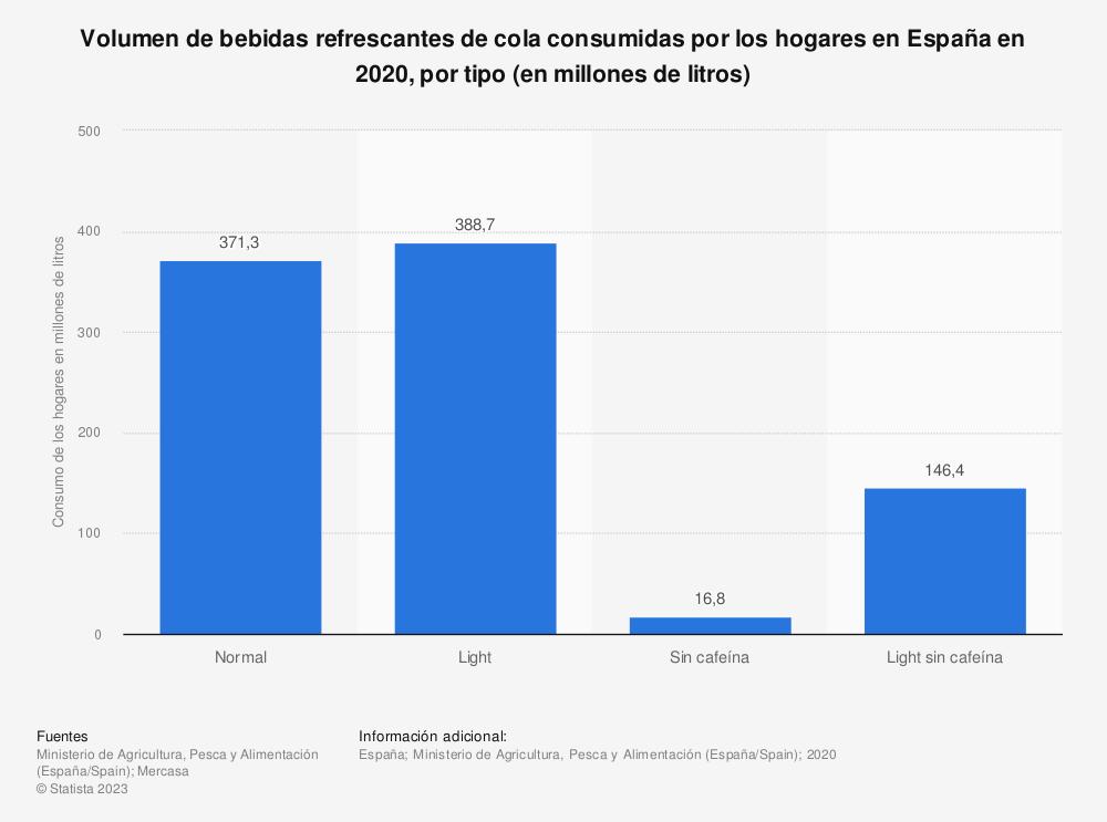 Estadística: Volumen de bebidas refrescantes de cola consumidas por los hogares en España en 2019, por tipo (en millones de litros) | Statista