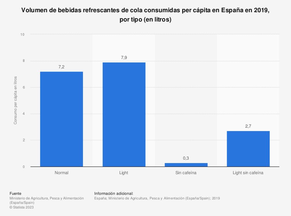 Estadística: Volumen de bebidas refrescantes de cola consumidas per cápita en España en 2017, por tipo (en litros) | Statista