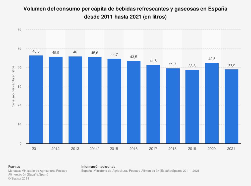 Estadística: Volumen del consumo per cápita de bebidas refrescantes en España desde 2011 hasta 2018 (en litros) | Statista