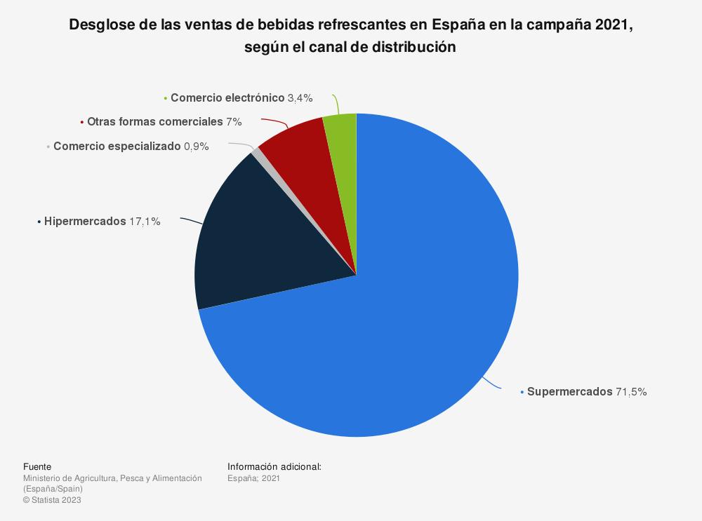 Estadística: Porcentaje de ventas de bebidas refrescantes por formatos para hogares en los distintos canales de distribución en España en 2018 | Statista