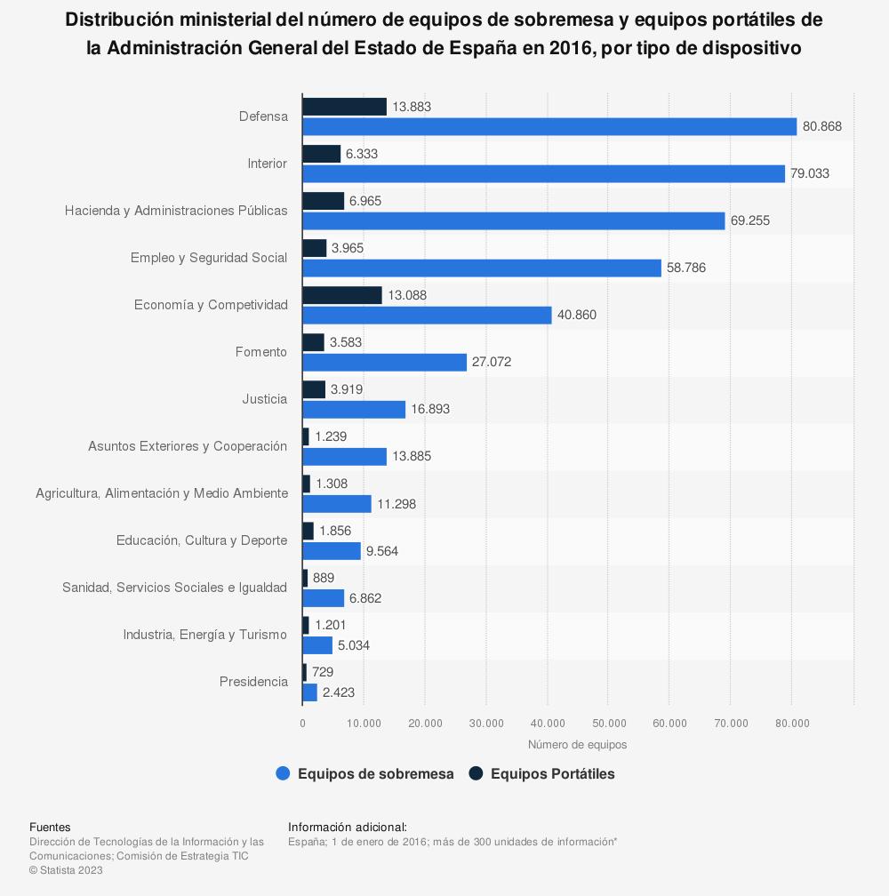 Estadística: Distribución ministerial del número de equipos de sobremesa y equipos portátiles de la Administración General del Estado de España en 2016, por tipo de dispositivo  | Statista