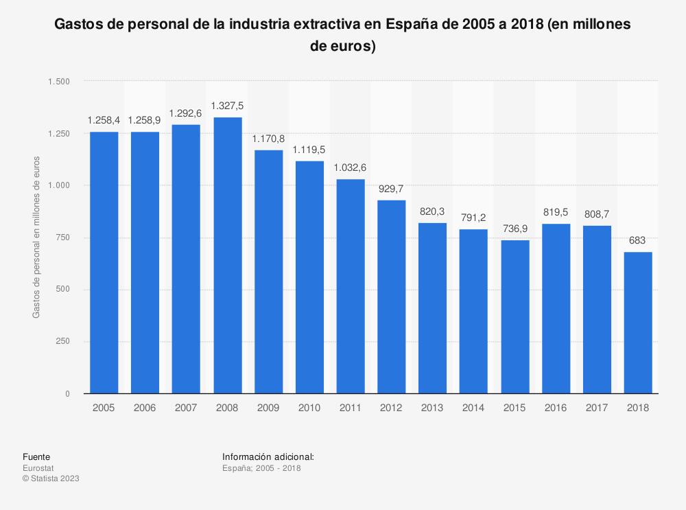 Estadística: Gastos de personal de la industria extractiva en España de 2005 a 2017 (en millones de euros) | Statista
