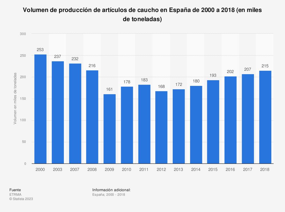 Estadística: Volumen de producción de artículos de caucho en España de 2000 a 2016 (en miles de toneladas) | Statista