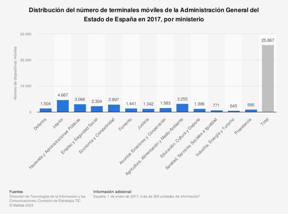 Estadística: Distribución del número de terminales móviles de la Administración General del Estado de España en 2017, por ministerio | Statista