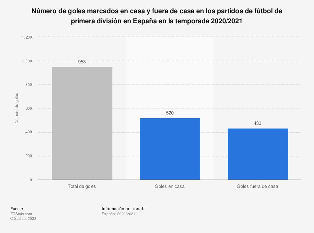 Estadística: Número de goles marcados en casa y fuera de casa en los partidos de fútbol de primera división en España en la temporada 2019/2020 | Statista