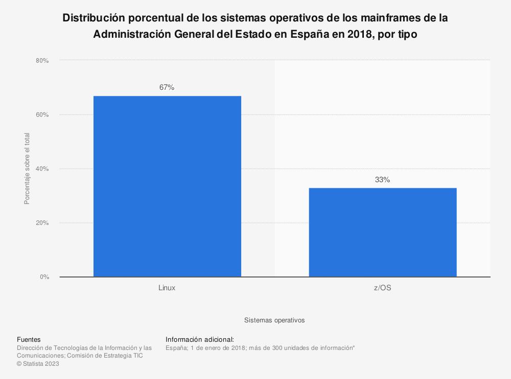 Estadística: Distribución porcentual de los sistemas operativos de los mainframes de la Administración General del Estado en España en 2018, por tipo | Statista