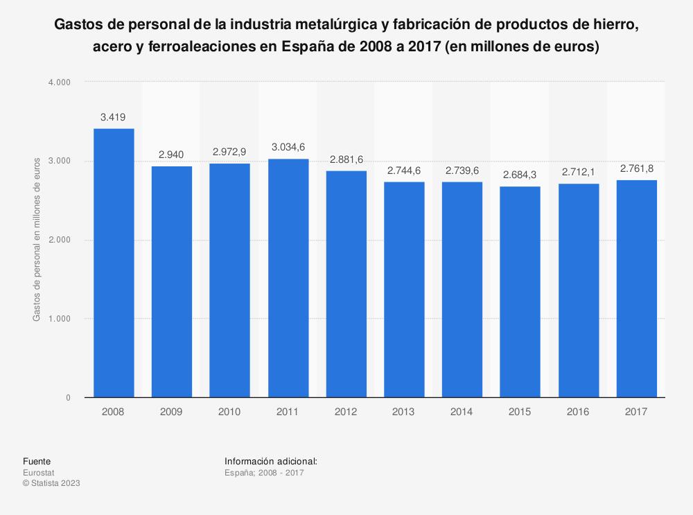 Estadística: Gastos de personal de la industria metalúrgica y fabricación de productos de hierro, acero y ferroaleaciones en España de 2008 a 2017 (en millones de euros) | Statista