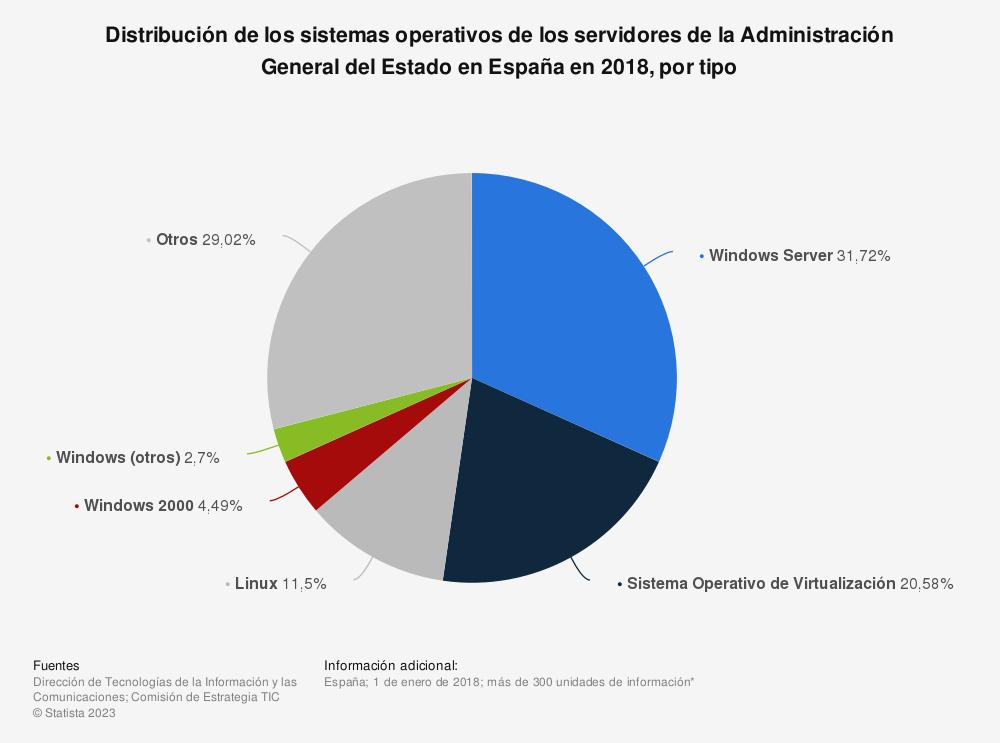 Estadística: Distribución de los sistemas operativos de los servidores de la Administración General del Estado en España en 2016, por tipo | Statista