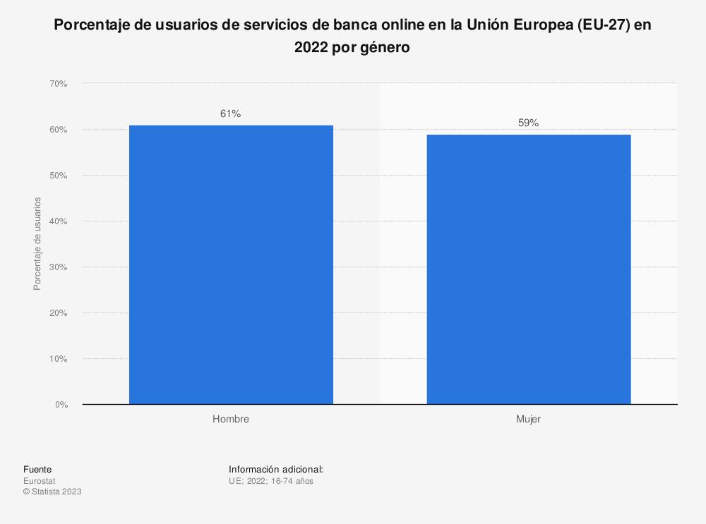 Estadística: Porcentaje de usuarios de servicios de banca online en la Unión Europea (EU-28) en 2019, por género | Statista