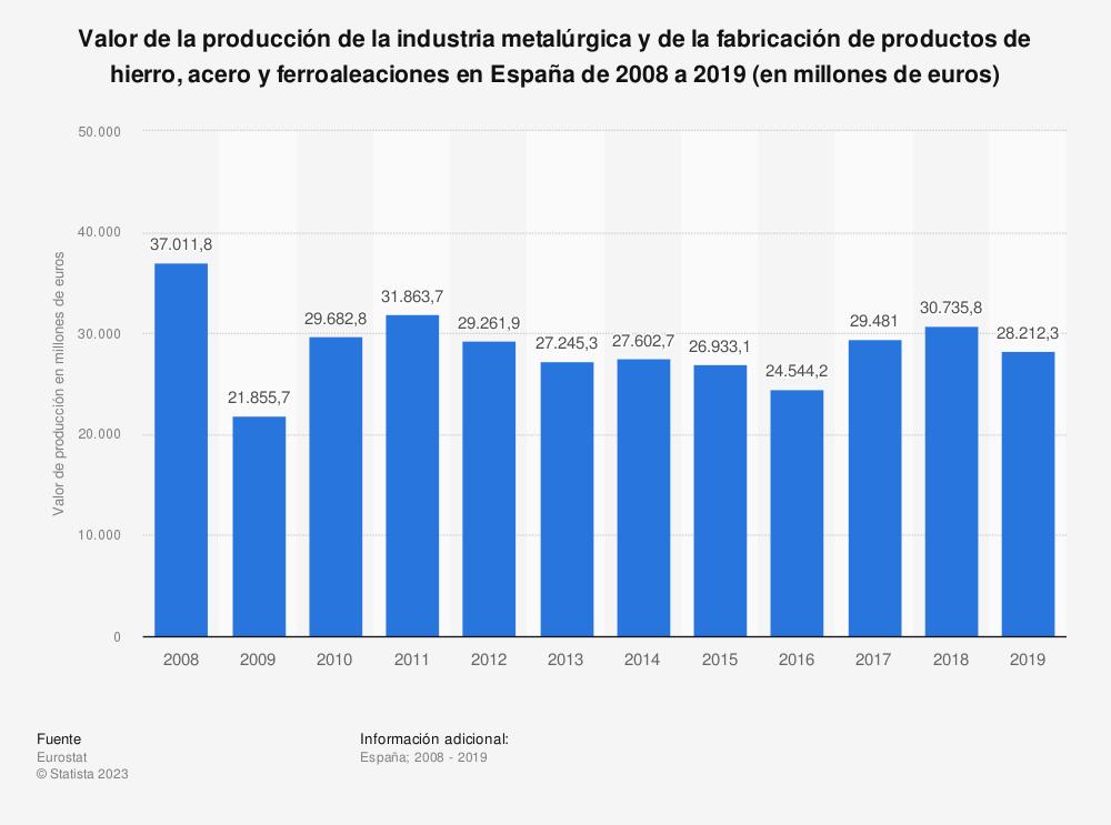 Estadística: Valor de la producción de la industria metalúrgica y de la fabricación de productos de hierro, acero y ferroaleaciones en España de 2008 a 2018 (en millones de euros) | Statista