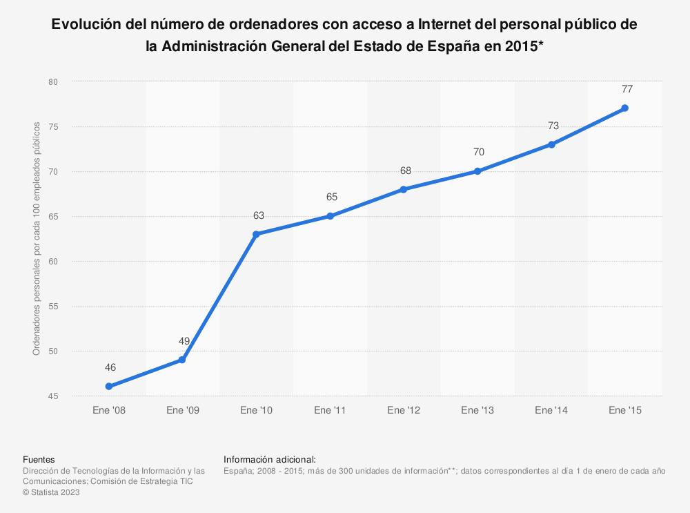 Estadística: Evolución del número de ordenadores con acceso a Internet del personal público de la Administración General del Estado de España en 2015* | Statista
