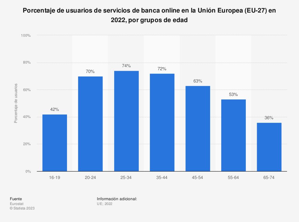 Estadística: Porcentaje de usuarios de servicios de banca online en la Unión Europea (EU-28) en 2019, por grupos de edad | Statista