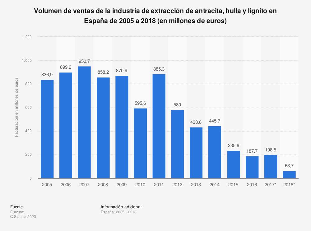 Estadística: Volumen de ventas de la industria de extracción de antracita, hulla y lignito en España de 2005 a 2018 (en millones de euros) | Statista