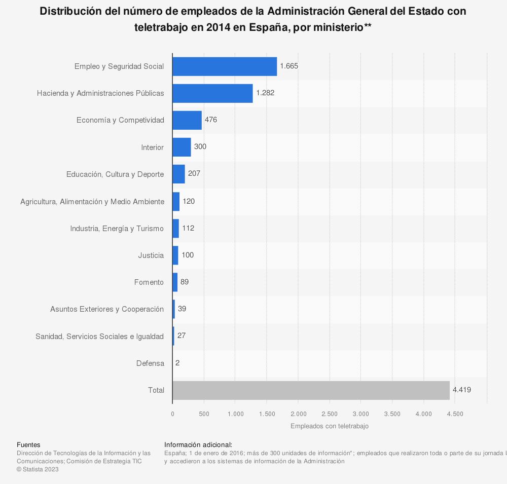 Estadística: Distribución del número de empleados de la Administración General del Estado con teletrabajo en 2014 en España, por ministerio** | Statista
