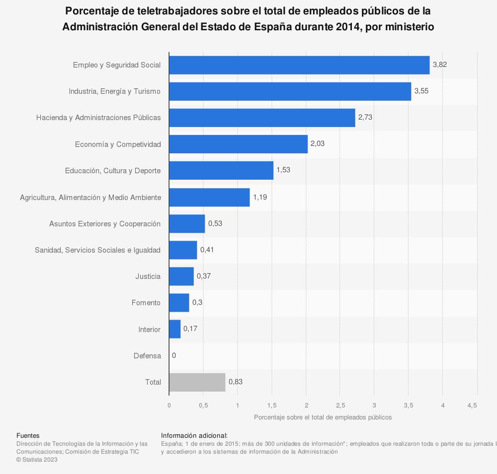 Estadística: Porcentaje de teletrabajadores sobre el total de empleados públicos de la Administración General del Estado de España durante 2014, por ministerio | Statista