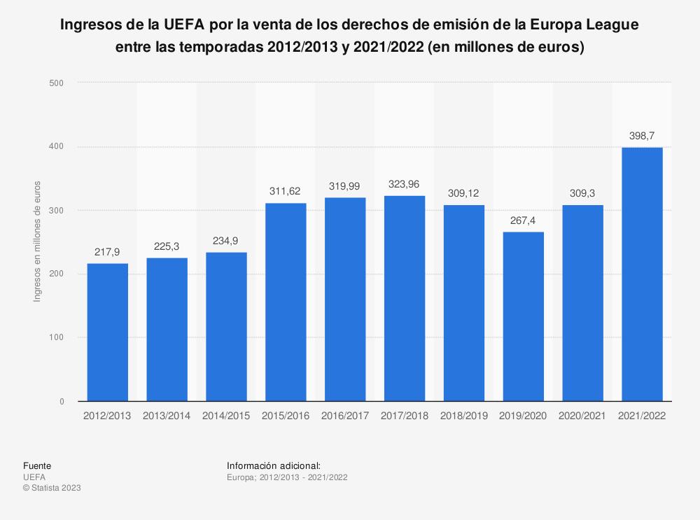 Estadística: Ingresos de la UEFA por la venta de los derechos de emisión de la Europa League entre las temporadas 2012/2013 y 2017/18 (en millones de euros) | Statista