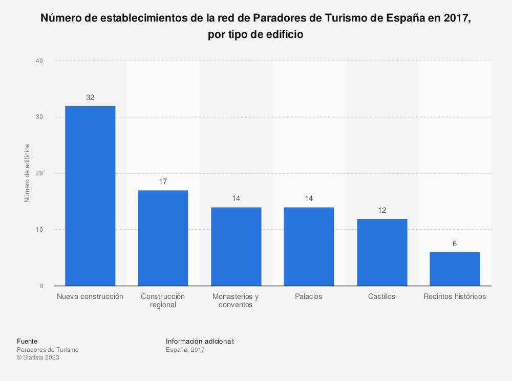Estadística: Número de establecimientos de la red de Paradores de Turismo de España en 2017, por tipo de edificio | Statista