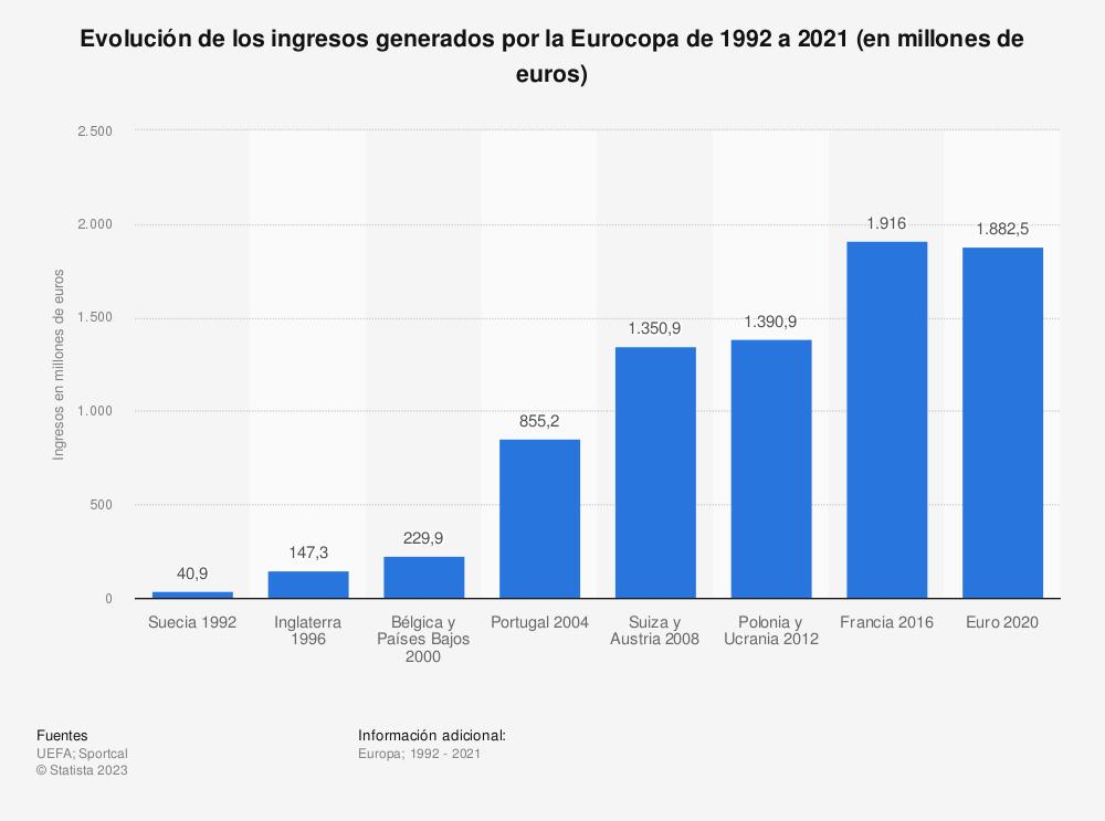 Estadística: Evolución de los ingresos generados por la Eurocopa de 1992 a 2016 (en millones de euros) | Statista