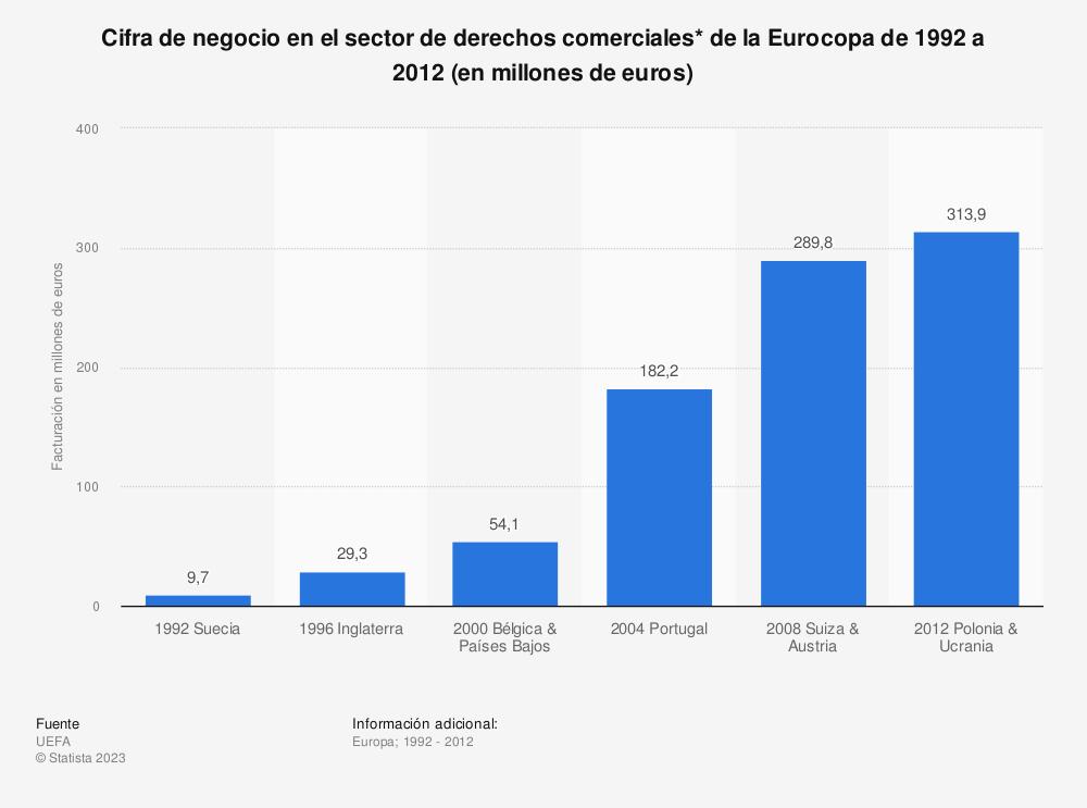 Estadística: Cifra de negocio en el sector de derechos comerciales* de la Eurocopa de 1992 a 2012 (en millones de euros) | Statista