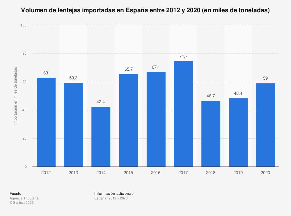 Estadística: Volumen de lentejas importadas en España entre 2012 y 2019 (en miles de toneladas) | Statista