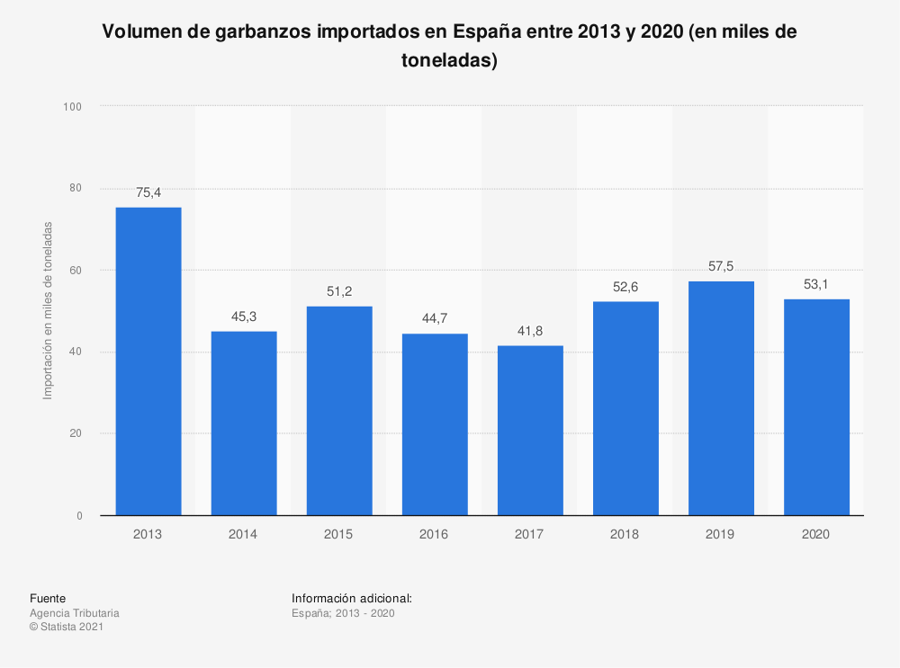 Estadística: Volumen de garbanzos importados en España entre 2013 y 2019 (en miles de toneladas) | Statista