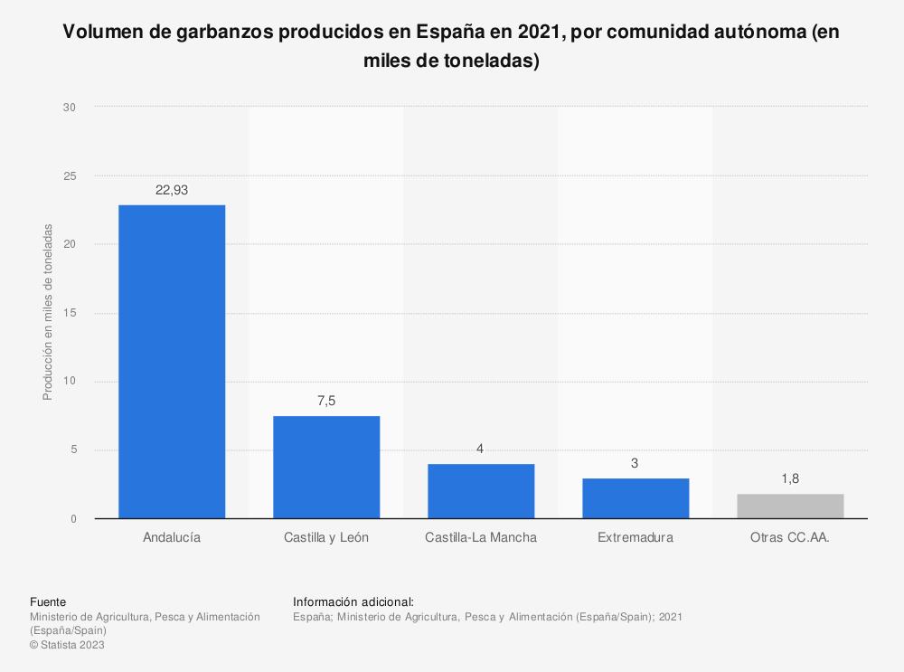 Estadística: Volumen de garbanzos producidos en España en 2017, por comunidad autónoma (en miles de toneladas) | Statista